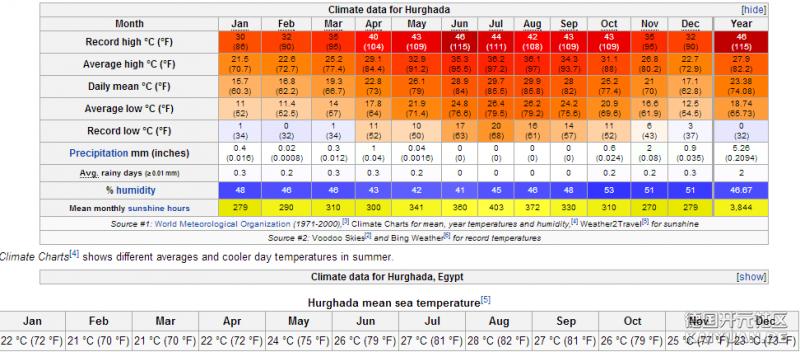 climata Hurghada.png